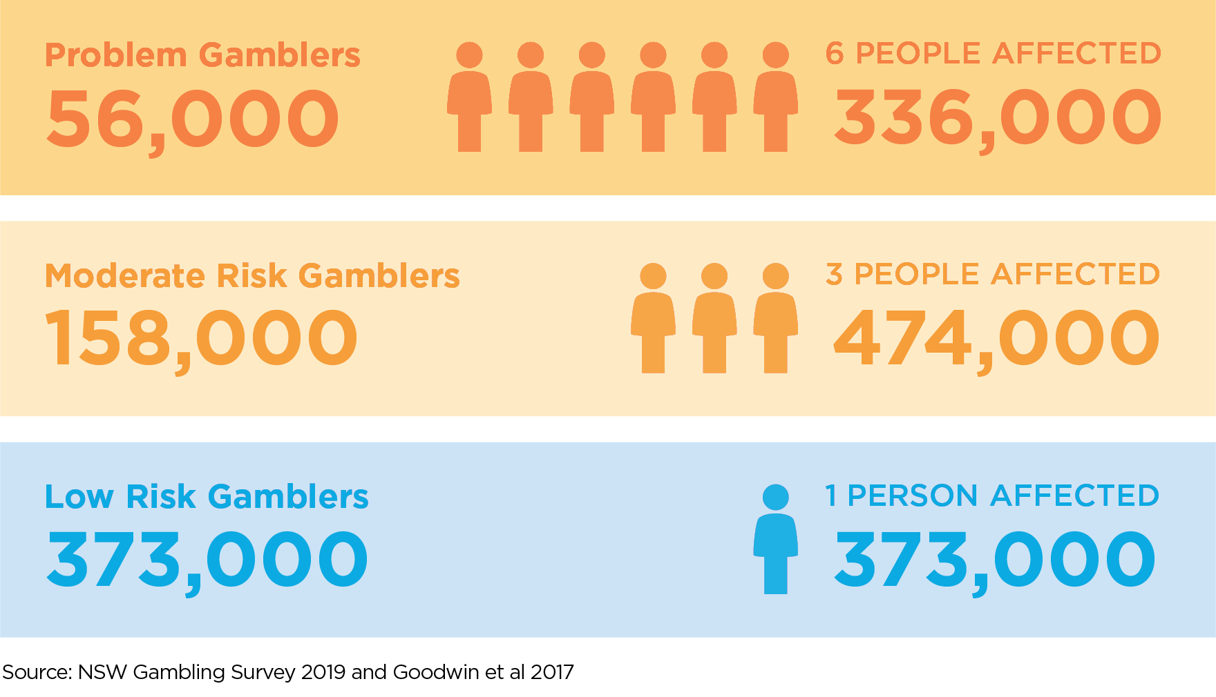 Who experiences gambling problems
