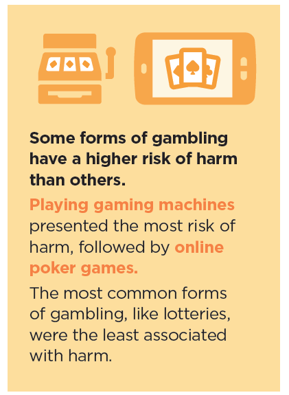 Forms of gambling high risk infographic