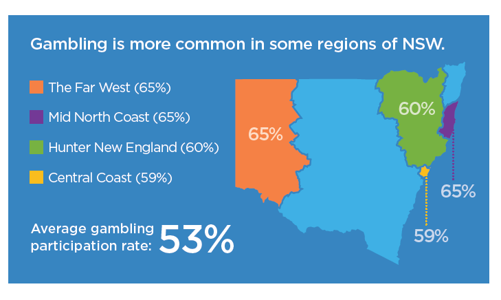 Regions gambling more common infographic